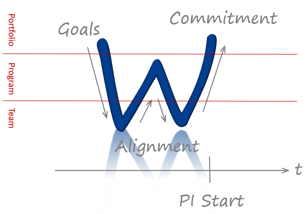 Figure 1: W representation of PI Planning agenda