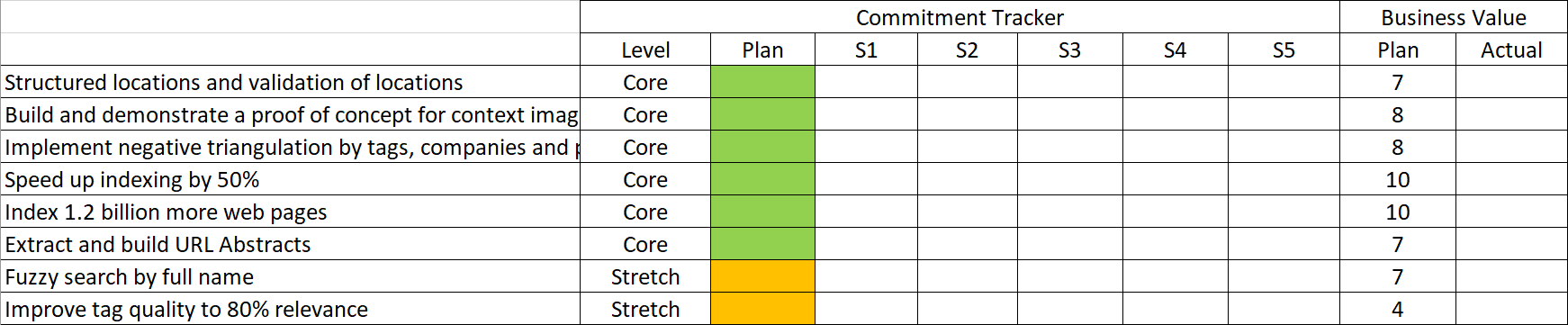 Figure 1: The Initial Commitment Tracker