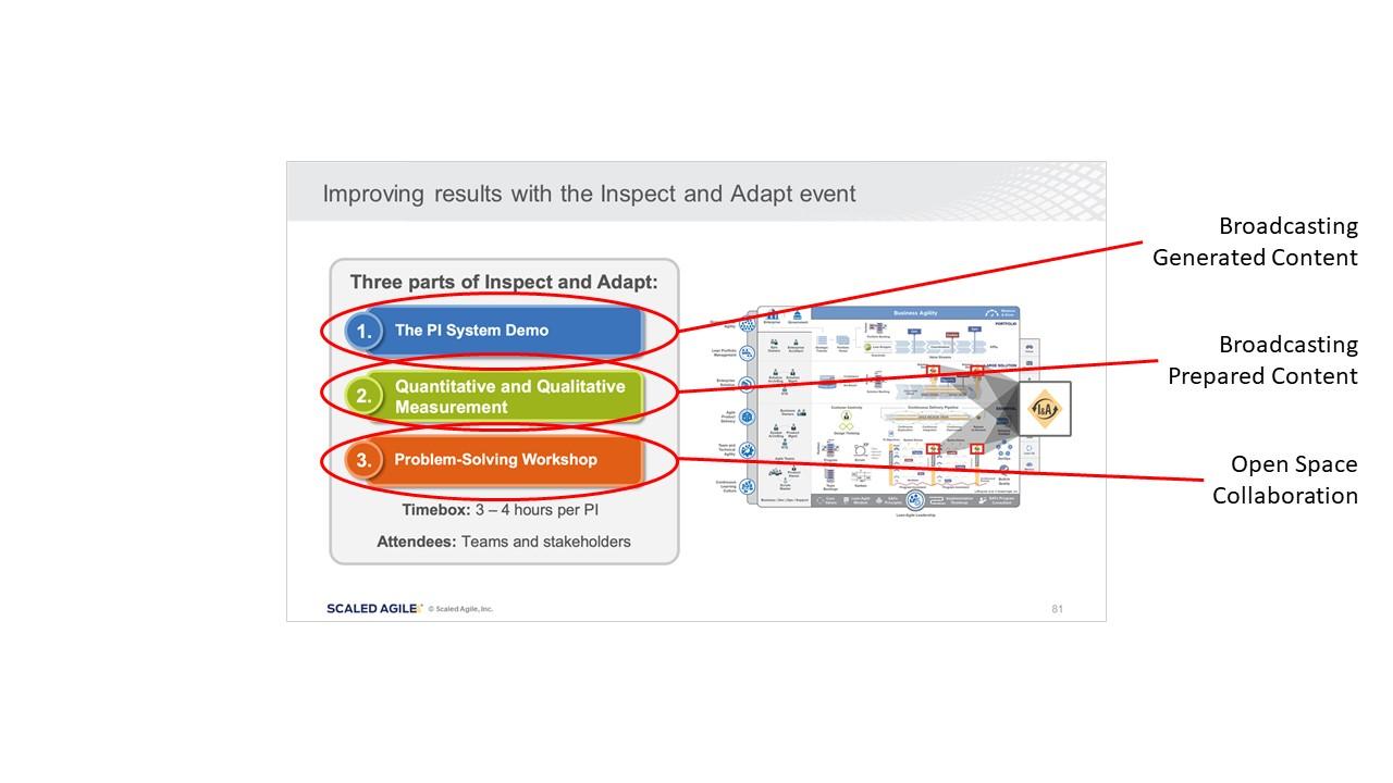 Figure 3: Classification of activities in Inspect & Adapt